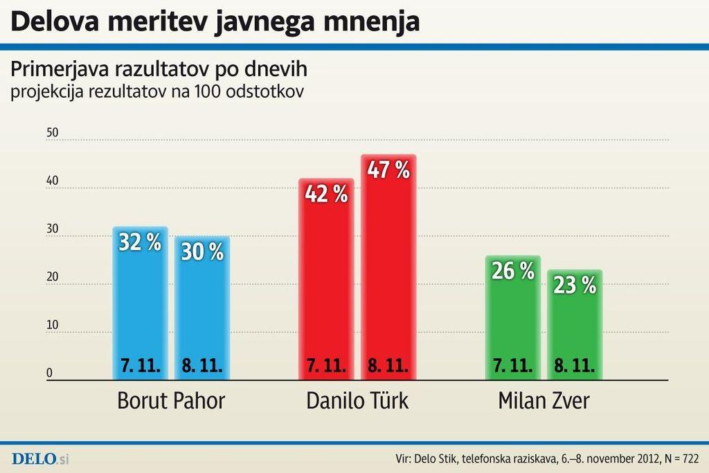 2. Delova meritev javnega mnenja: Türk 47 %, Pahor 30 %, Zver 23 %