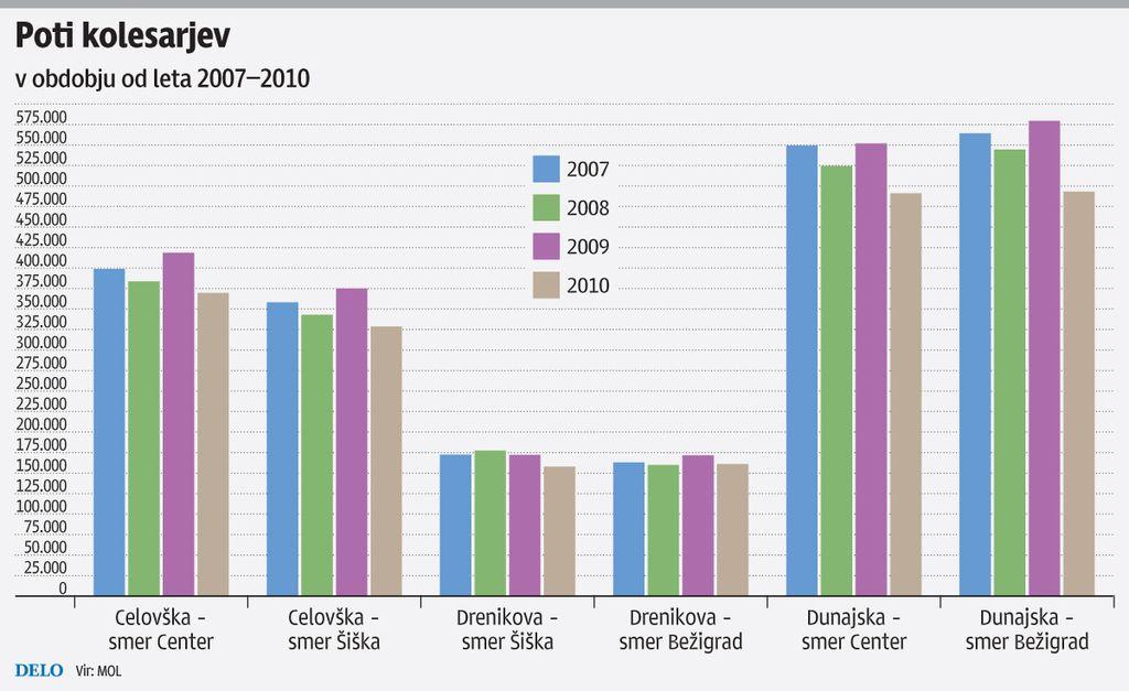 Občina (še) brez pravih podatkov o številu kolesarjev