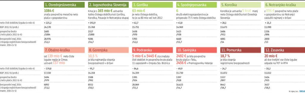 V izgubah se utaplja polovica slovenskih regij