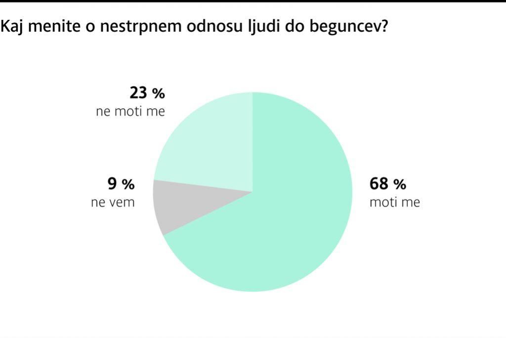 Anketa Dela: Slovenci odločno proti postavljanju žičnate ograje na meji