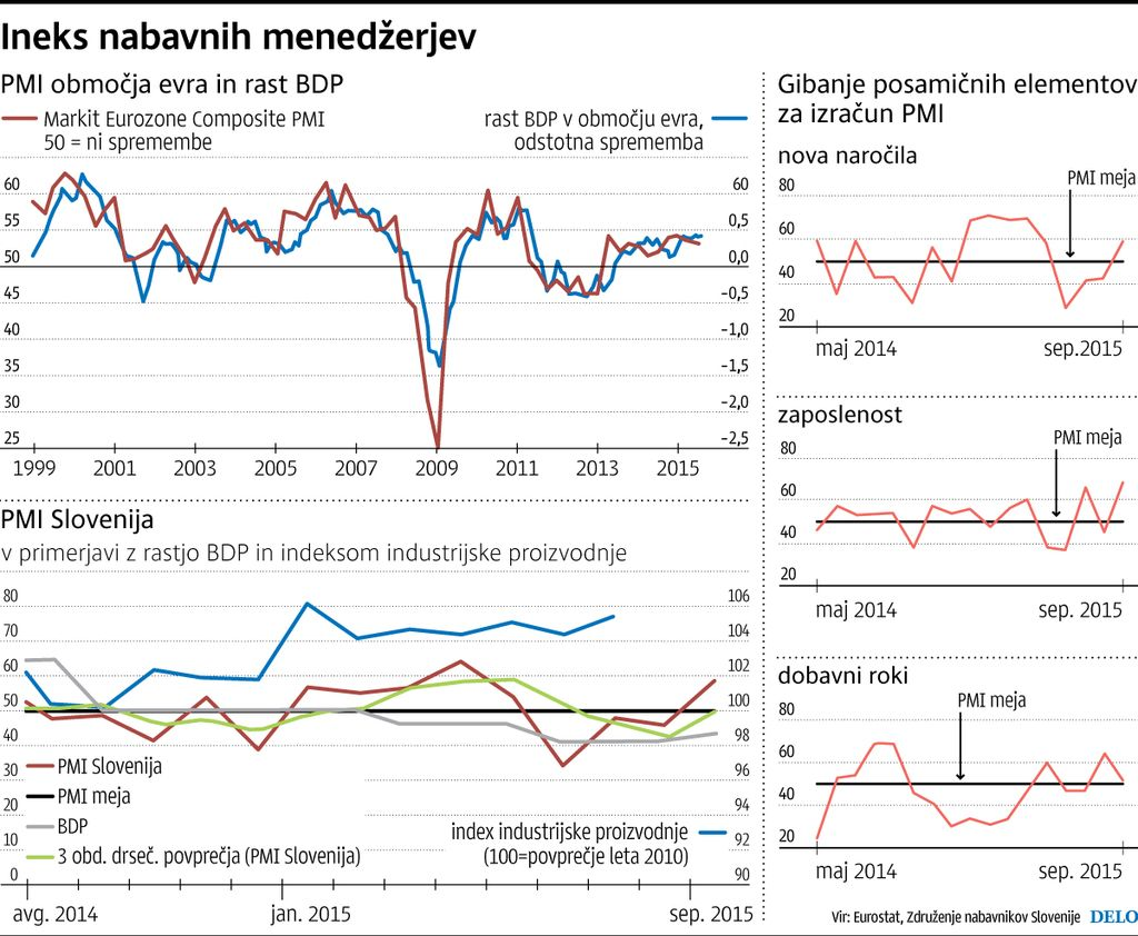 Septemberski PMI Slovenija odraža optimizem