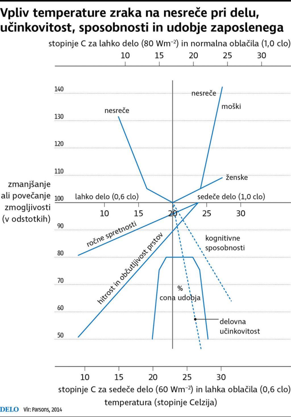 Vročina zelo zmanjšuje produktivnost Evrope