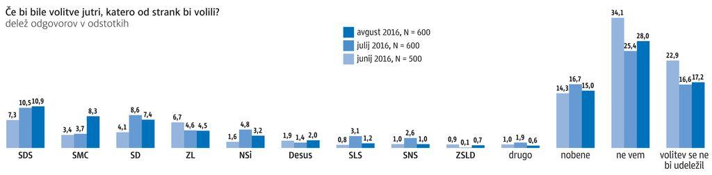 Anketa Dela: SMC uspel največji skok