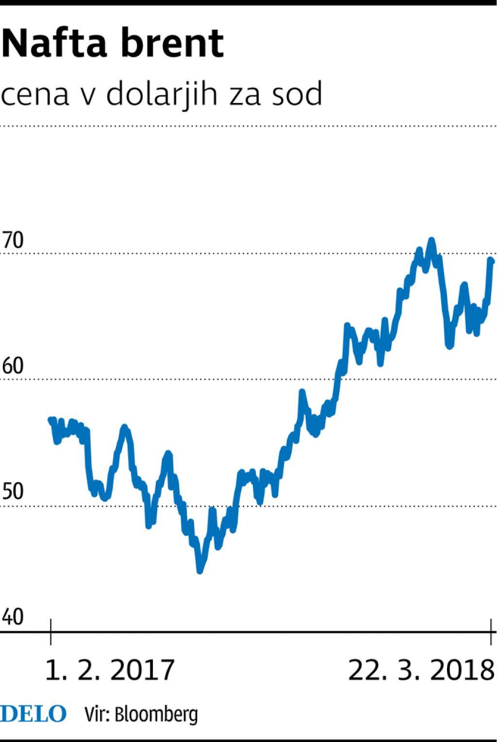 Sod nafte spet raste proti 70 dolarjem